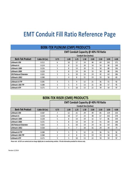 emt conduit fill ratio reference template