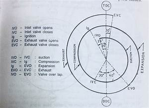 What Is Valve Timing Diagram  For Petrol And Diesel