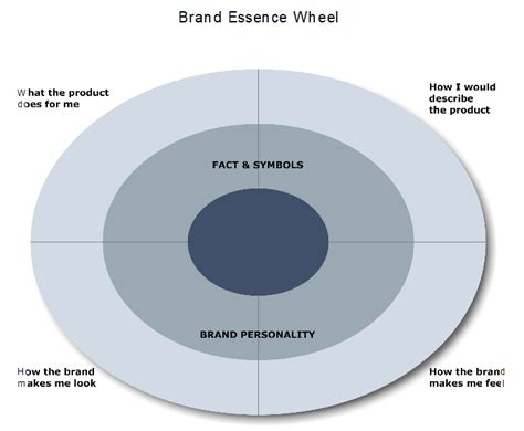 Brand Essence exercise   REALISE Project