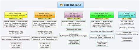 call thailand