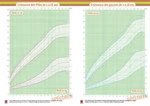 Le De Croissance by Le Point Sur Les Courbes De Croissance Vocation Sant 233