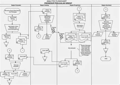 Flowchart Penjualan Kredit Excel Line Graph X Axis Text Conditional Formatting Plot Styles R Best Graphs In Add To With Two Data Sets Online Edge