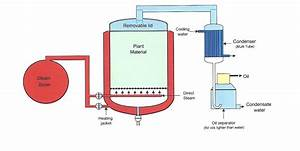 Industrial Steam Distillation  When And Why To Use