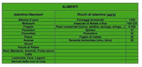alimenti istamina liberatori istamina gli alimenti ne contengono di pi 249 tabella