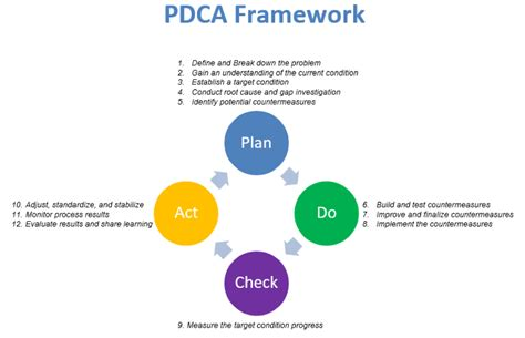 deploying quot plan do check act quot to jump start your process improvement initiatives abraic inc