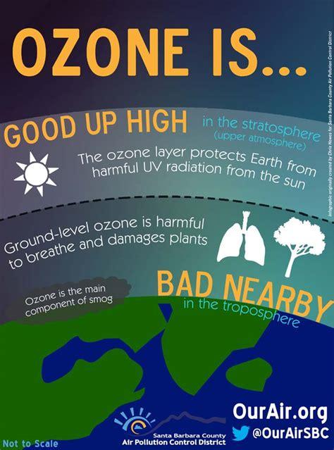 good  high bad nearby ozone infographic santa barbara