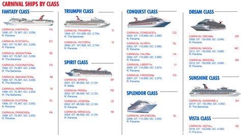 Carnival Cruise Line Ship Classes - CarnivalCruiseLineBlog.com