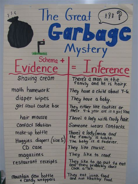 Simply Sweet Teaching The Great Garbage Mystery  Inference Introduction