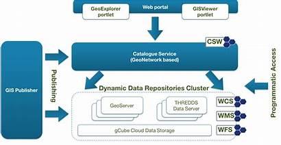 Storage Data Spatial Gis Gcube Publishing Wiki
