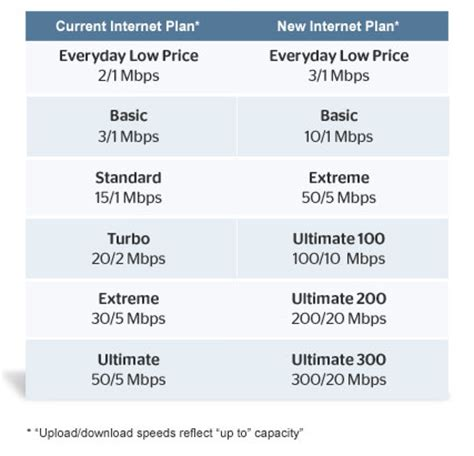 Time Warner Cable Announces Upgrades To Internet Service. How Long Does It Take To Get Pmp Certification. Online Stress Test For Teenagers. Pacific Metal Stampings Getting Student Loans. Orthodontist In Michigan Beauty Schools In Az. Garage Door Service Minneapolis. North Central Insurance Brokers. Shared Office Space Dc What Does Ra Feel Like. Home Improvement Loan Rate Hair Transplant Ny
