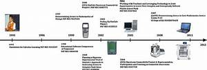 Timeline of SimCalc Research and Development 1993–2012 ...
