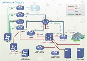 Cisco Network Design