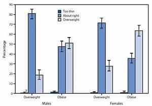 Cienciasmedicasnews Quickstats Weight Perception Among