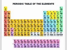 Periodic table quiz garden view landscape periodic table name the element symbol purposegames urtaz Images