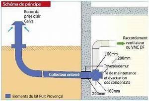 Puit Canadien Avis : kit puits proven al econology ~ Premium-room.com Idées de Décoration