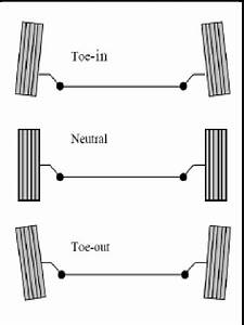 9 Diagrammatic Representations Of Toe In  Toe Out And Neutral Conditions