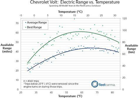 range weather electric range for the nissan leaf chevrolet volt in cold weather