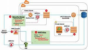 How To Configure A Private Network Environment For Amazon