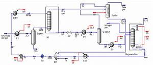 Process Flow Diagram Of Gas Dehydration Plant