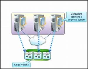 Microsoft Virtualization  Hyper V Live Migration Network