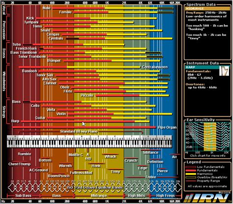 showing the frequency ranges of instruments and the human voice