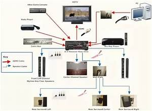 Does The Quality Of The Sound Produced By A Home Theater