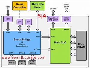 A Deep Dive Into Microsoft U0026 39 S Xbox One U0026 39 S Architecture