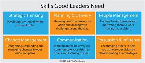 leadership skills skillsyouneed