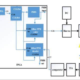Receiver Circuit Diagram Pcb Printed