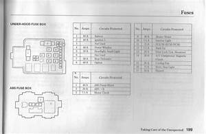 Honda Civic Underhood Fuse Box Diagrams