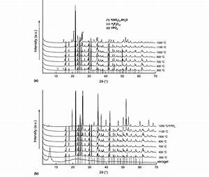 Xrd Patterns Of Undoped Yttrium Phosphate Recorded After A Heat
