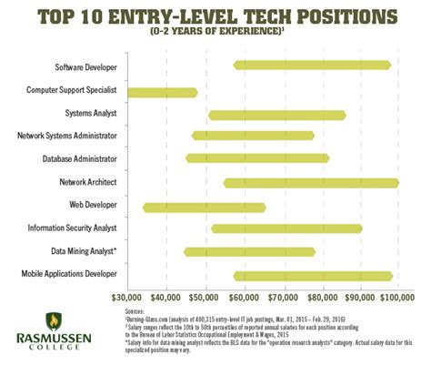 Network Support Technician Salary by 10 Entry Level It Salaries That Could Change Your