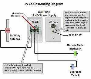 Rv Net Open Roads Forum  Tech Issues  Tv Schematic
