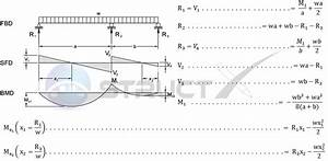 Continuous Beam Diagrams And Formulas