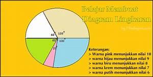 Cara Membuat Dan Memahami Diagram Lingkaran