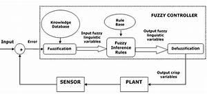 Fuzzy Logic - Control System