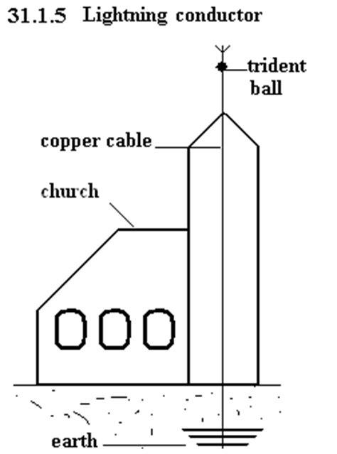 Diagram Of A Lightning Rod by Unph31 1