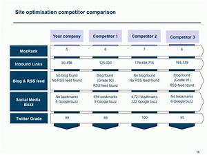 7 best marketing competitor analysis images on With competitor research template