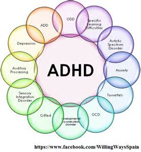 Disorders Associated with ADHD