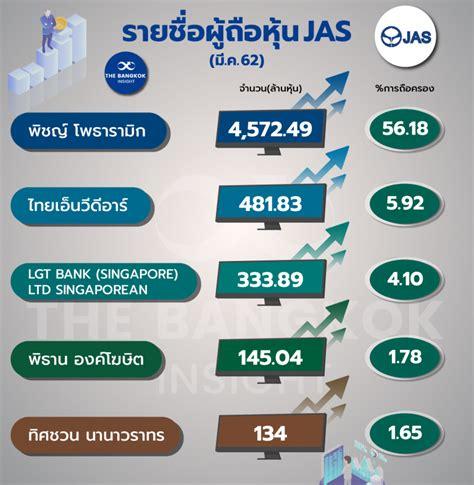 ทึ่ง!! บิ๊กบจ.ซื้อหุ้นคืนขนเงินปันผลจ่ายหนี้ - The Bangkok ...