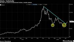 Cryptocurrencies Advance as April Rally Storms Past 75%