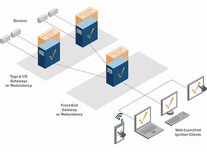 Architecture Redundancy Scale Ignition Gateway Scaleout Balancer