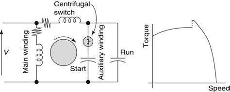 types of single phase induction motors single phase induction motor wiring diagram