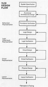 What Is The Design Flow In Vlsi