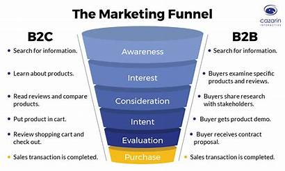 Marketing Terms Glossary Funnel Testing