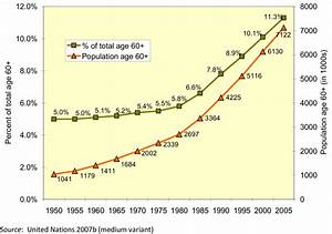 1  Population Ageing And Growth Of The Older Population