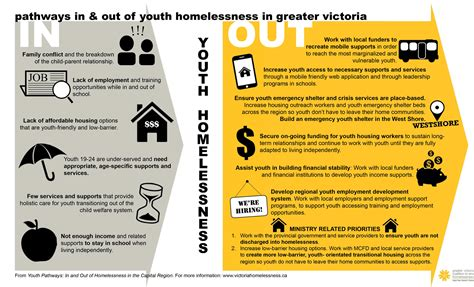 fact sheets greater victoria coalition