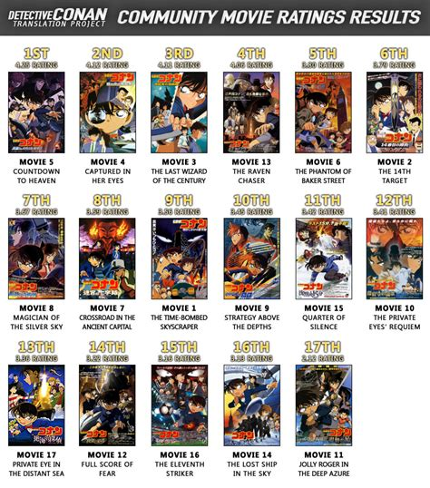 best anime detective movies detective conan movie ratings the results dctp