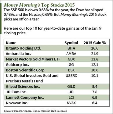 Stocks To Invest In For 2015 Six Companies Up More Than 10