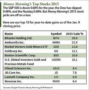 Stocks to Invest in for 2015: Six Companies Up More than 10%